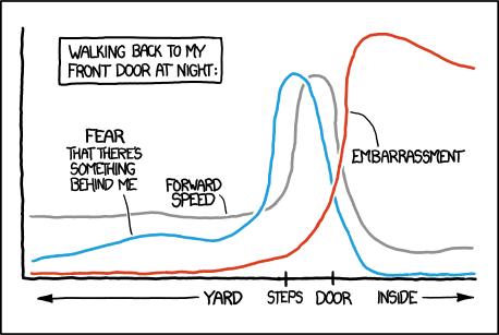 Beispiel für ein Diagramm in der Webcomicserie XKCD