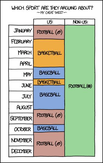 Eine der typischen Infografiken aus XKCD